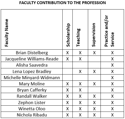 faculty contribution to the profession chart