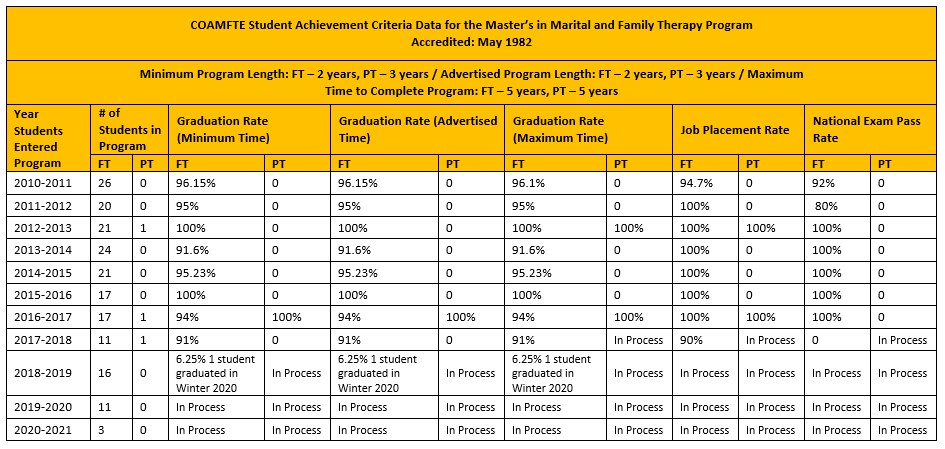 COAMFTE student achievement criteria data for master's in marital and family therapy